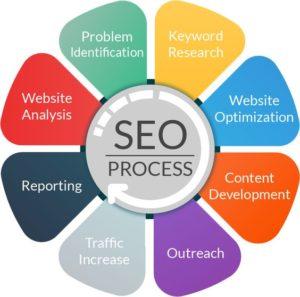 κατασκευή και προώθηση ιστοσελίδων web-infox επικοινωνία
